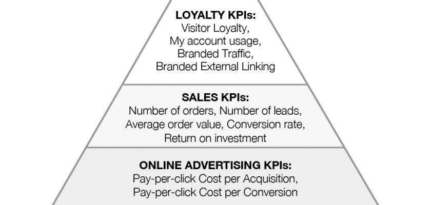 Maslow pyramid for online marketing KPIs