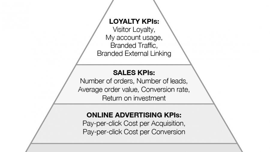 Online marketing KPI's hierarchy