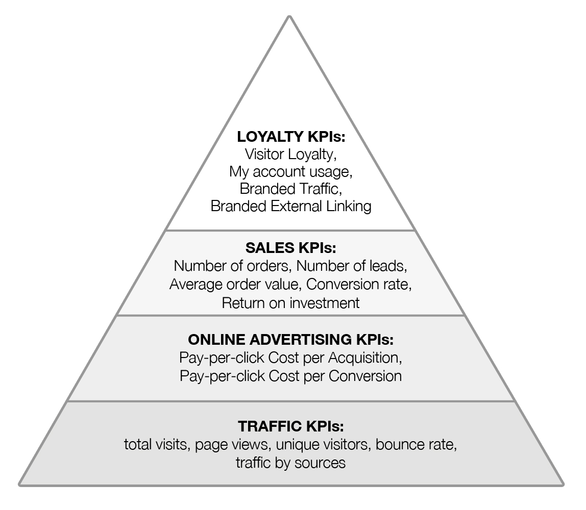 Maslow Pyramid For Online Marketing Kpis