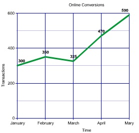 online conversions