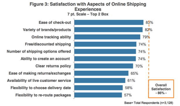 consumer satisfaction with mobile industry In mobile telecommunication industry which belongs to service industry, service quality is an therefore, in order to increase customer satisfaction.