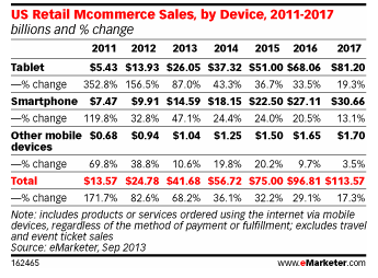 Mobile Devices share of online sales