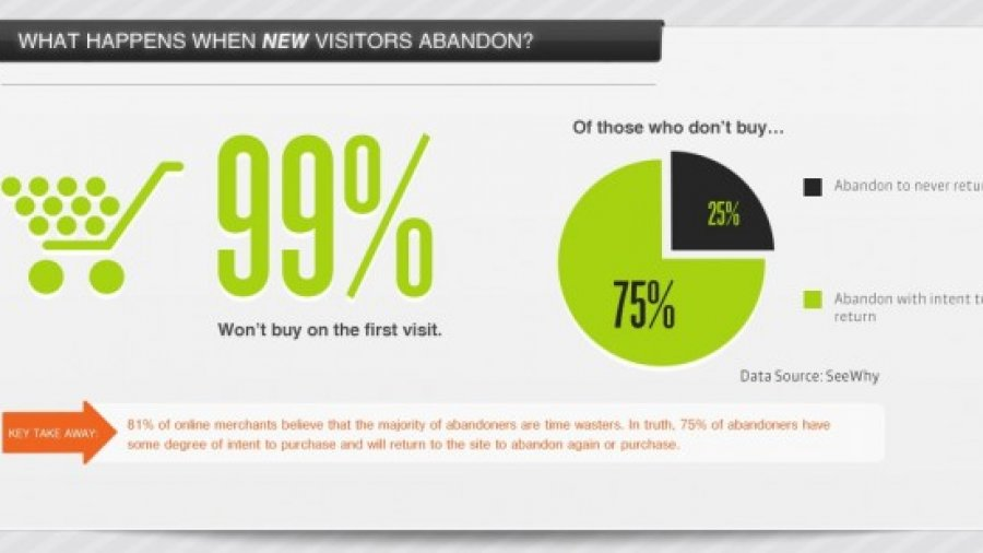 How to lower your website's Cart Abandonment Rate using on-exit popups