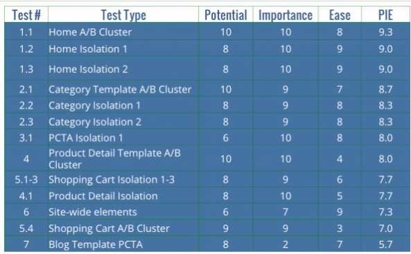A/B testing hypotheses