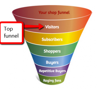 Click Through Rate - Funnel