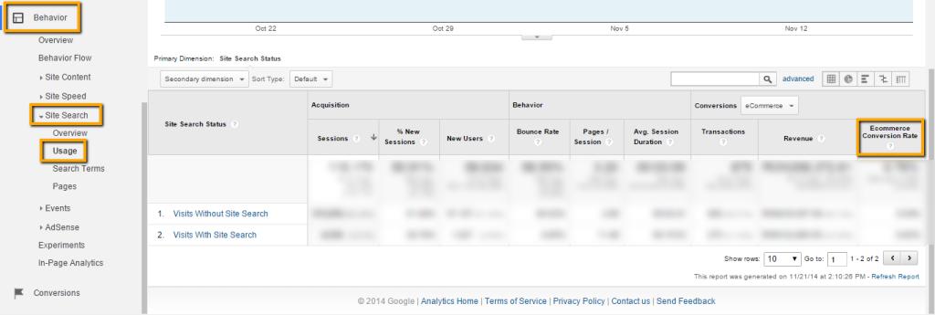 Click Through Rate - Data analysis