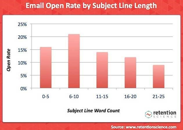 Email subject line length stats