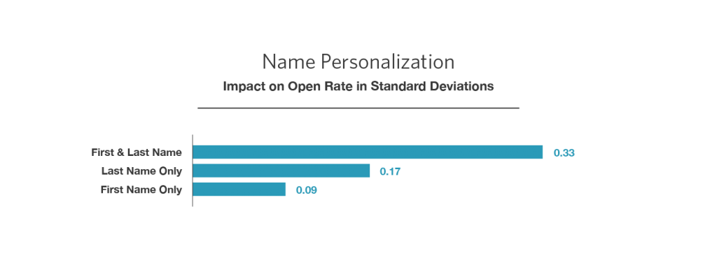 Name personalization impact on open rate