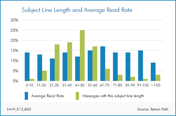 Subject line and read rate