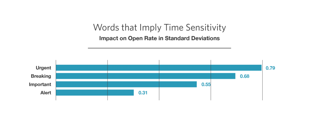 Time sensitivity open rate
