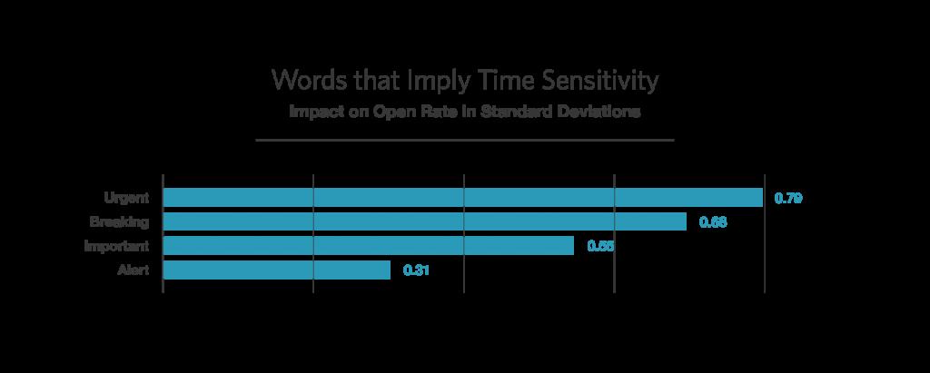 Time sensitivity open rate