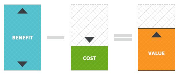 benefit-cost-value-imagine-blog