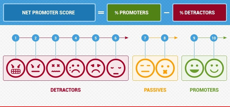6ae02eb42619 net promoter score nps the vital e commerce kpi .