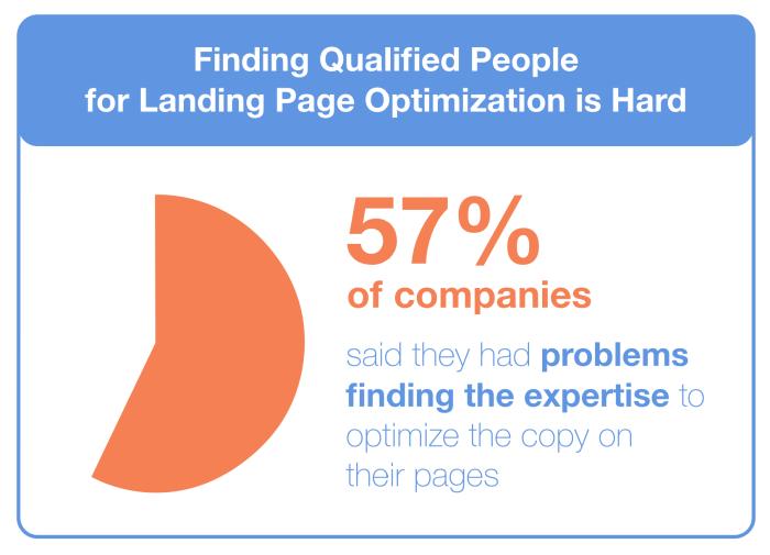 Landing Page Stats