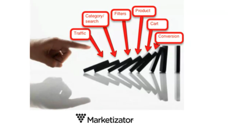The domino effect on a website