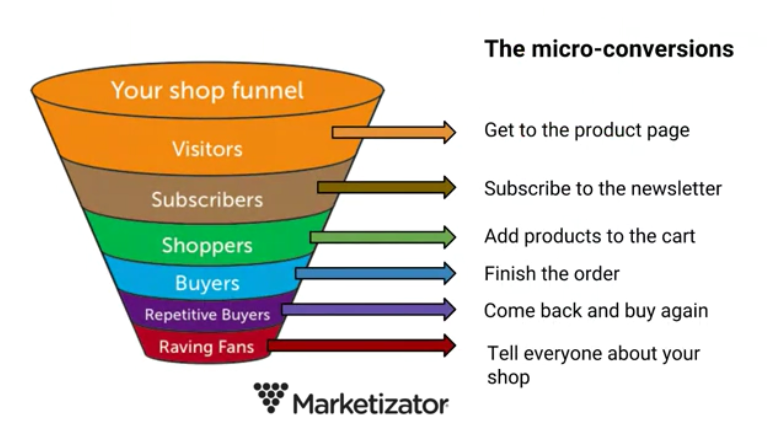 Micro-actions in the funnel