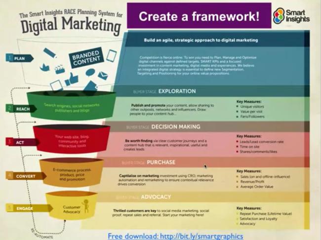 Smart Insights Framework