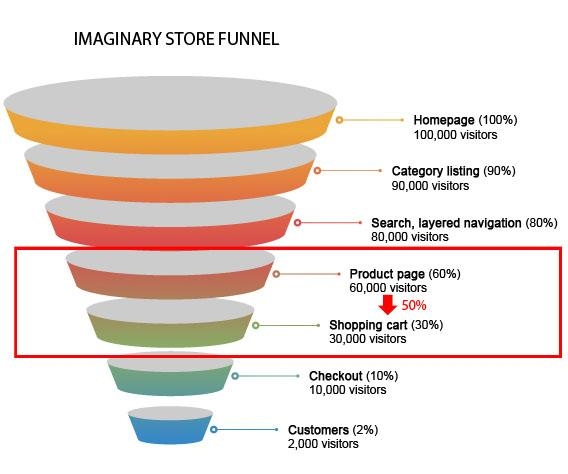 Funnel micro-conversions