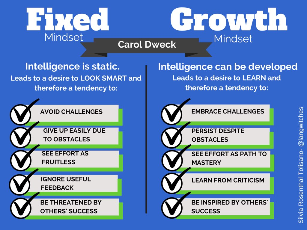 Growth Mindset Table