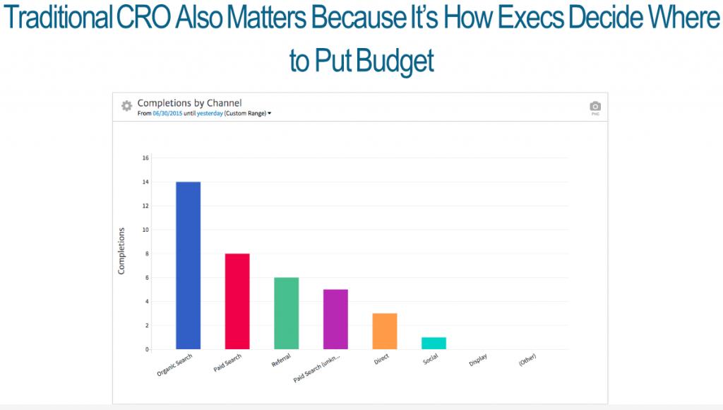 cro budget