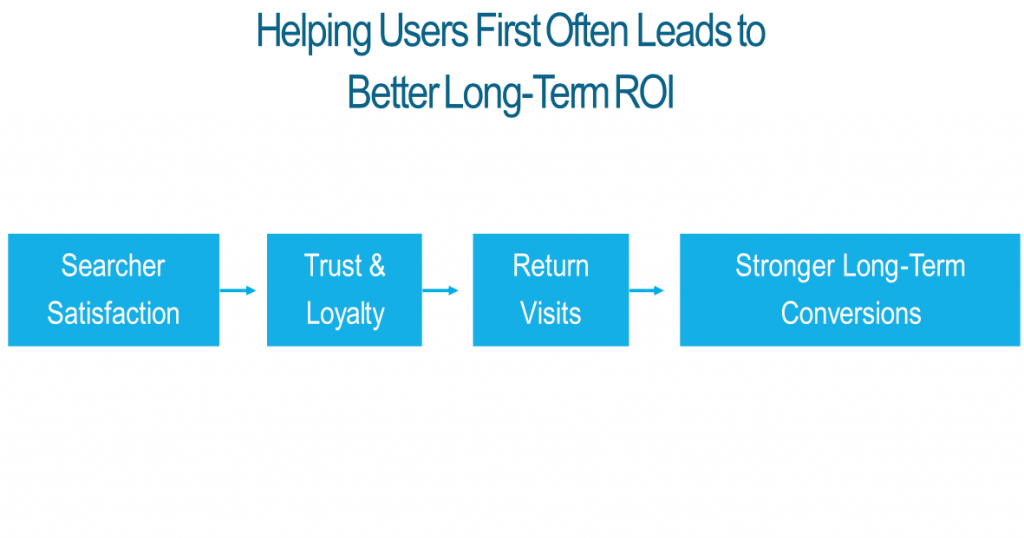 long term ROI