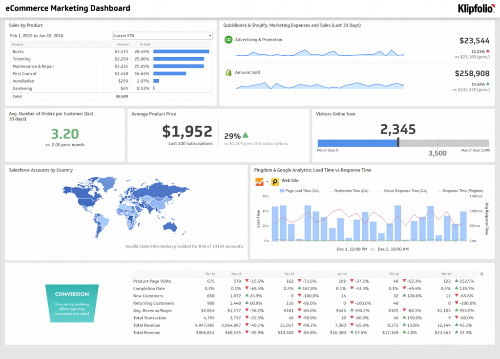 analytics ecommerce kpis and metrics