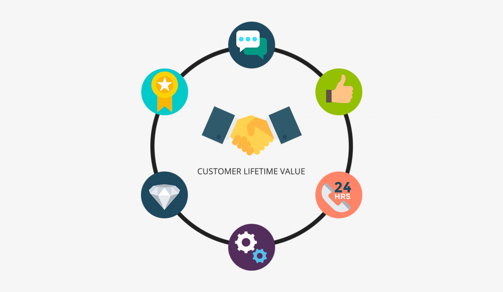 The importance of Customer Lifetime Value - CLV