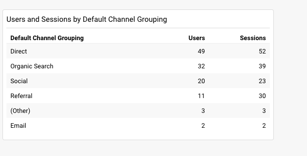 analytics users