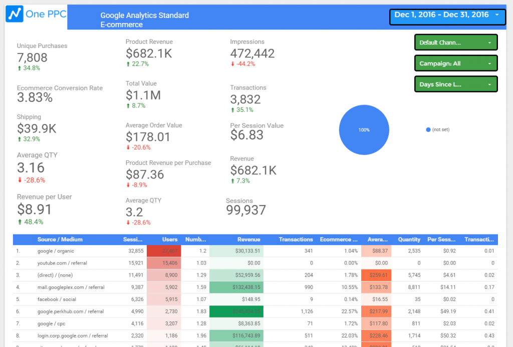analytics ecommerce dashboard