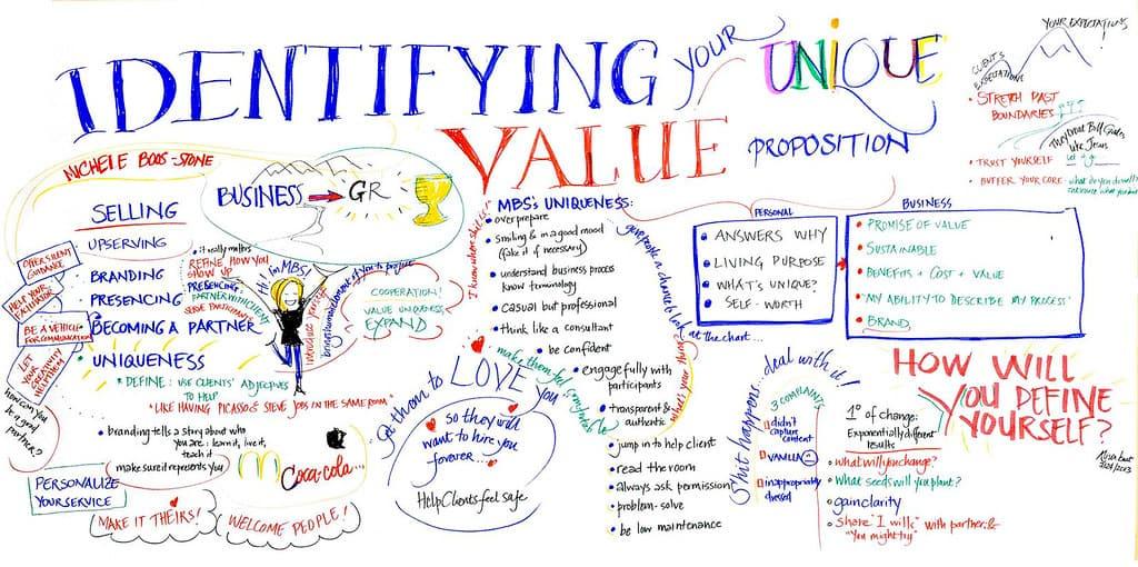 identifying your unique value proposition UVP