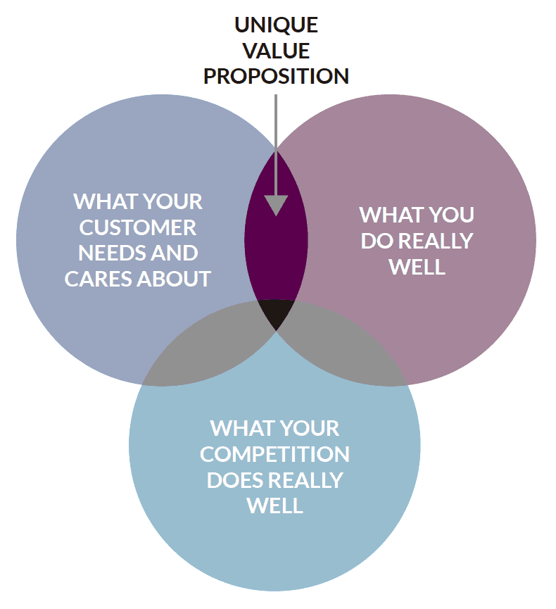 unique value proposition uvp definition