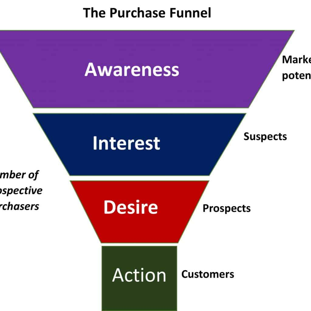 the sales funnel purchase funnel
