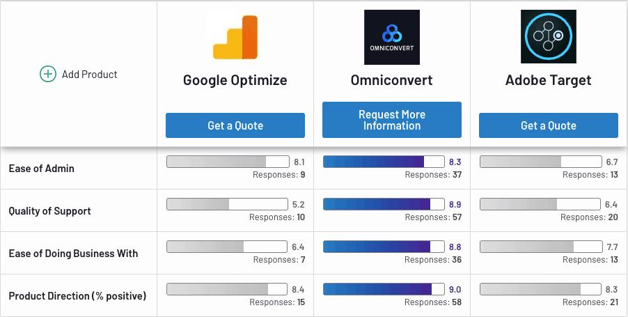 optimize-vs-omniconvert-vs-adobe