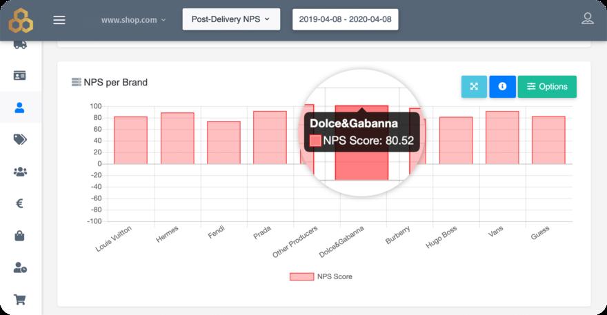 Customer Voice NPS Score