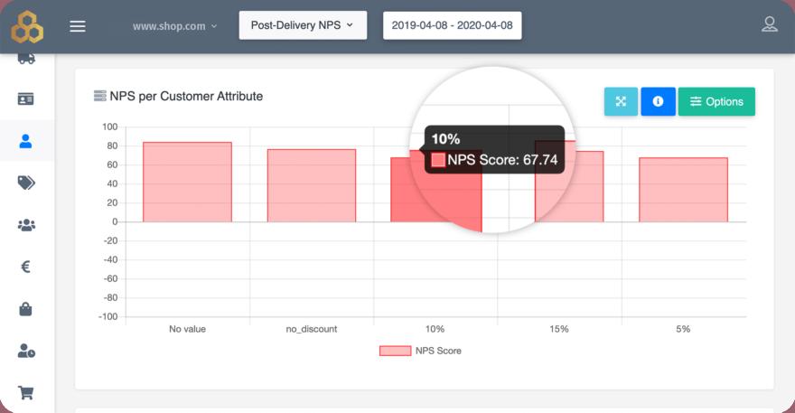 NPS per Customer Attribute