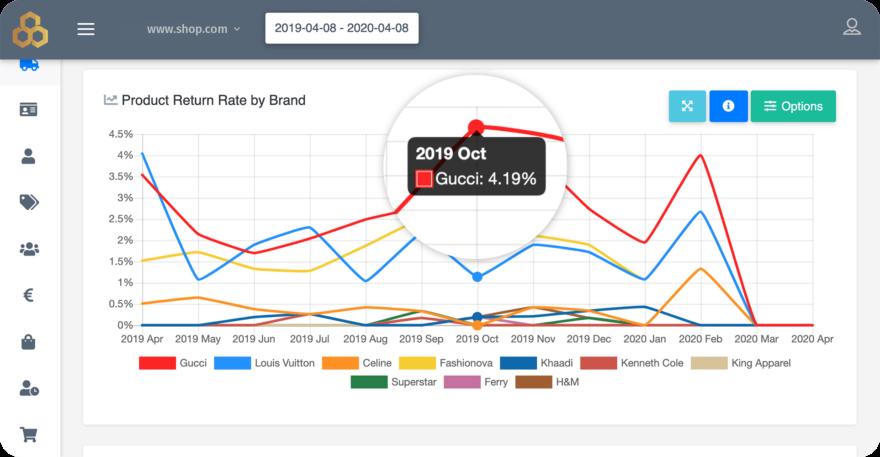 Return Rate per Brand